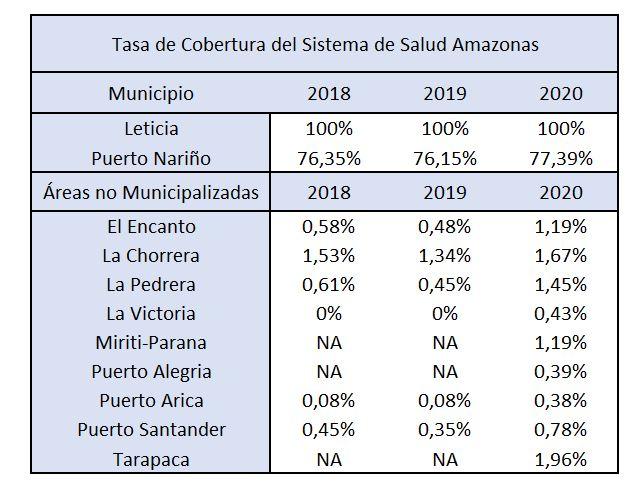 Cobertura tasa de salud Amazonas