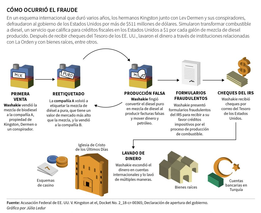 fraud-diagram-ES (2)
