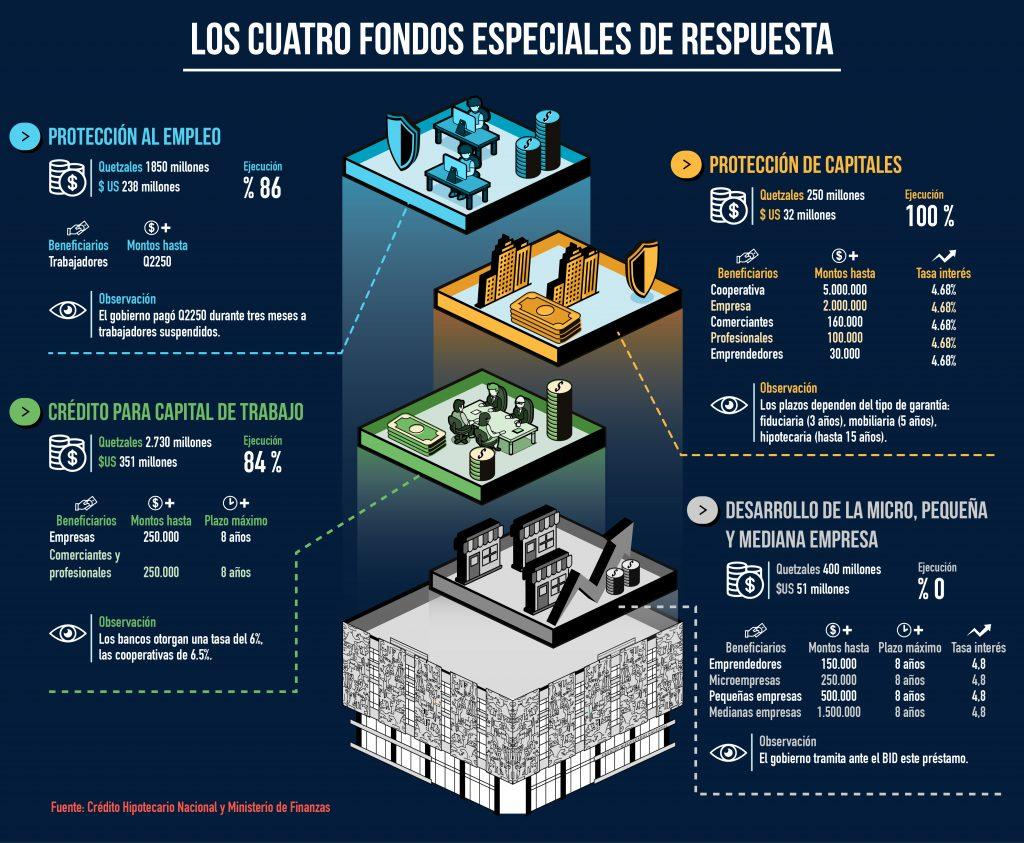 Ilustración fondos Guatemala covid19 por Miguel Mendez