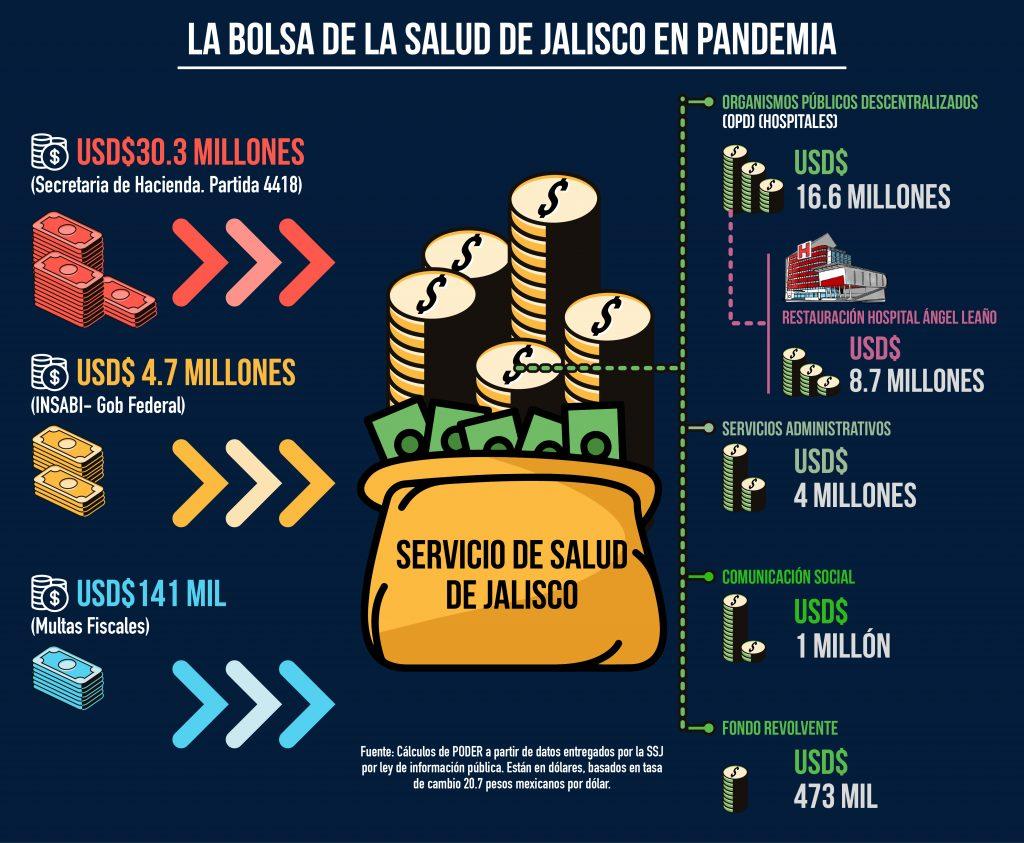 Ilustración gastos fondos públicos Jalisco para COVID19 por Miguel Méndez