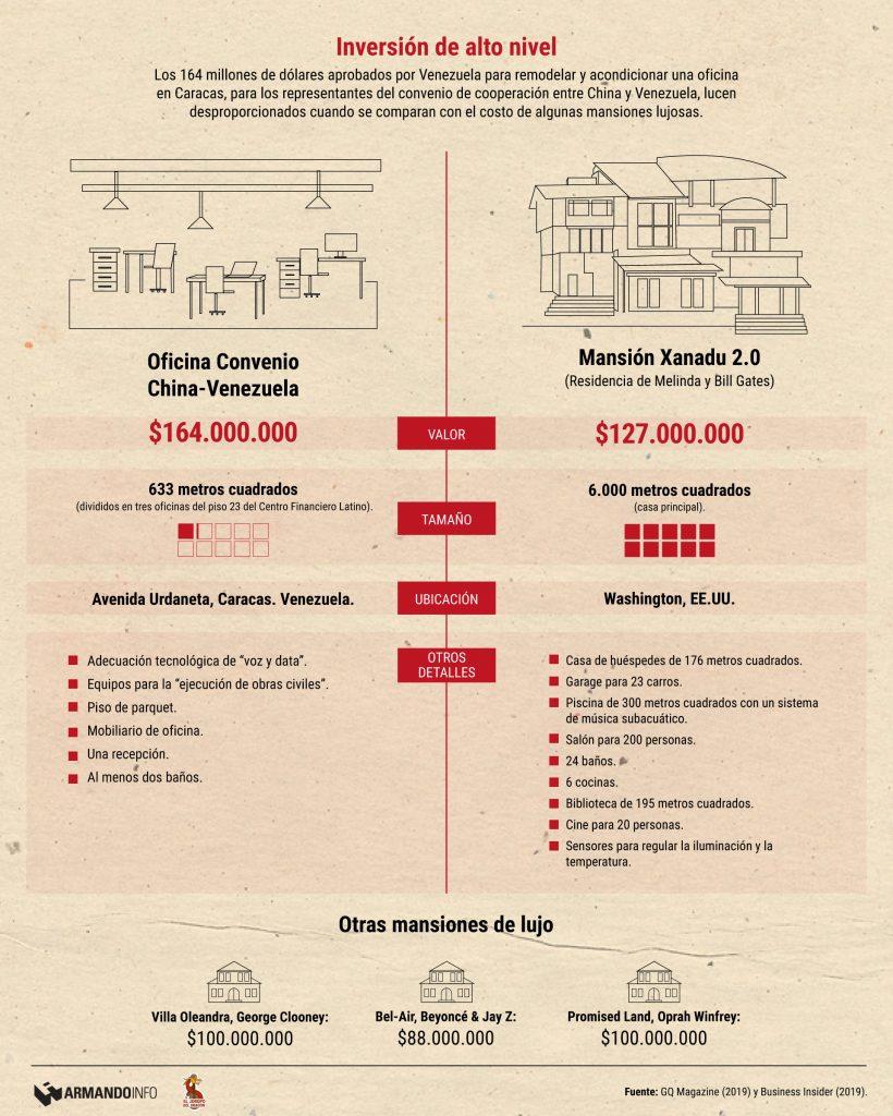 Info-OficinaChina