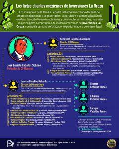 Los fieles clientes mexicanos de Inversiones La Oroza