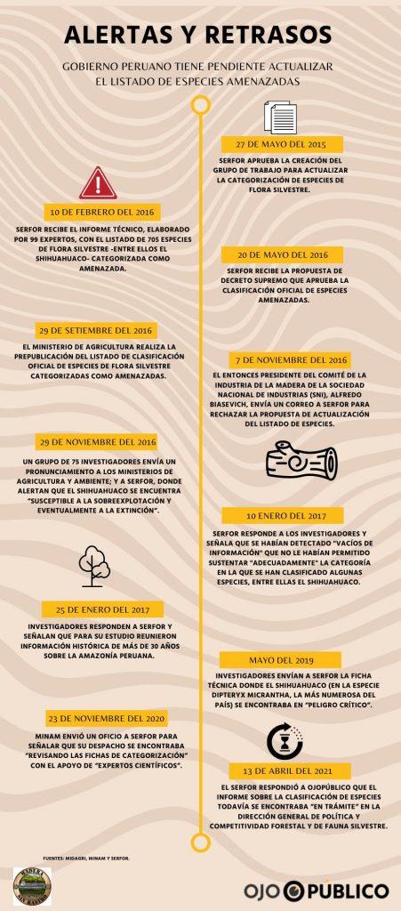 Línea de tiempo de retrasos en el registro de especies amenazadas en Perú.