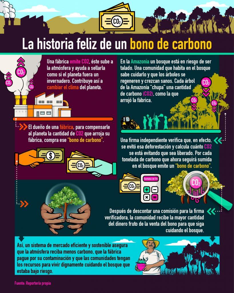 Infografia 1 Bonos de Carbono-ESP