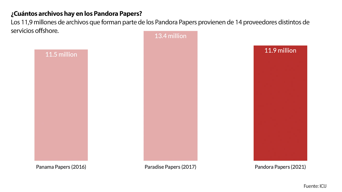 Infografía que muestra la cantidad de documentos de la filtración de los Pandora Papers.