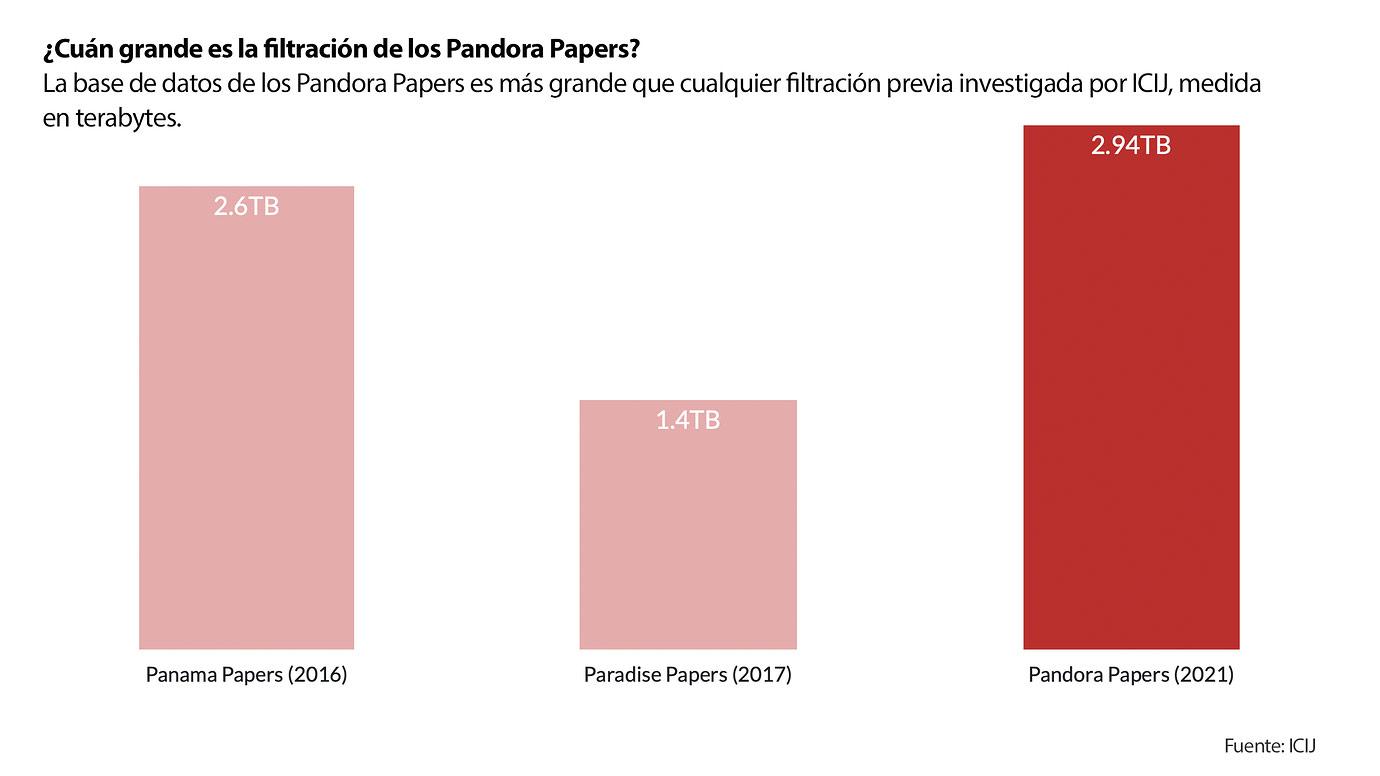 Infografía que muestra el tamaño de los archivos de la filtración de los Pandora Papers.