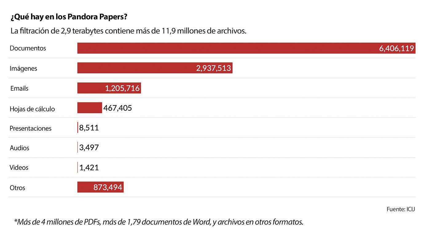 Infografía que muestra la cantidad de archivos desagregados en la filtración de los Pandora Papers.